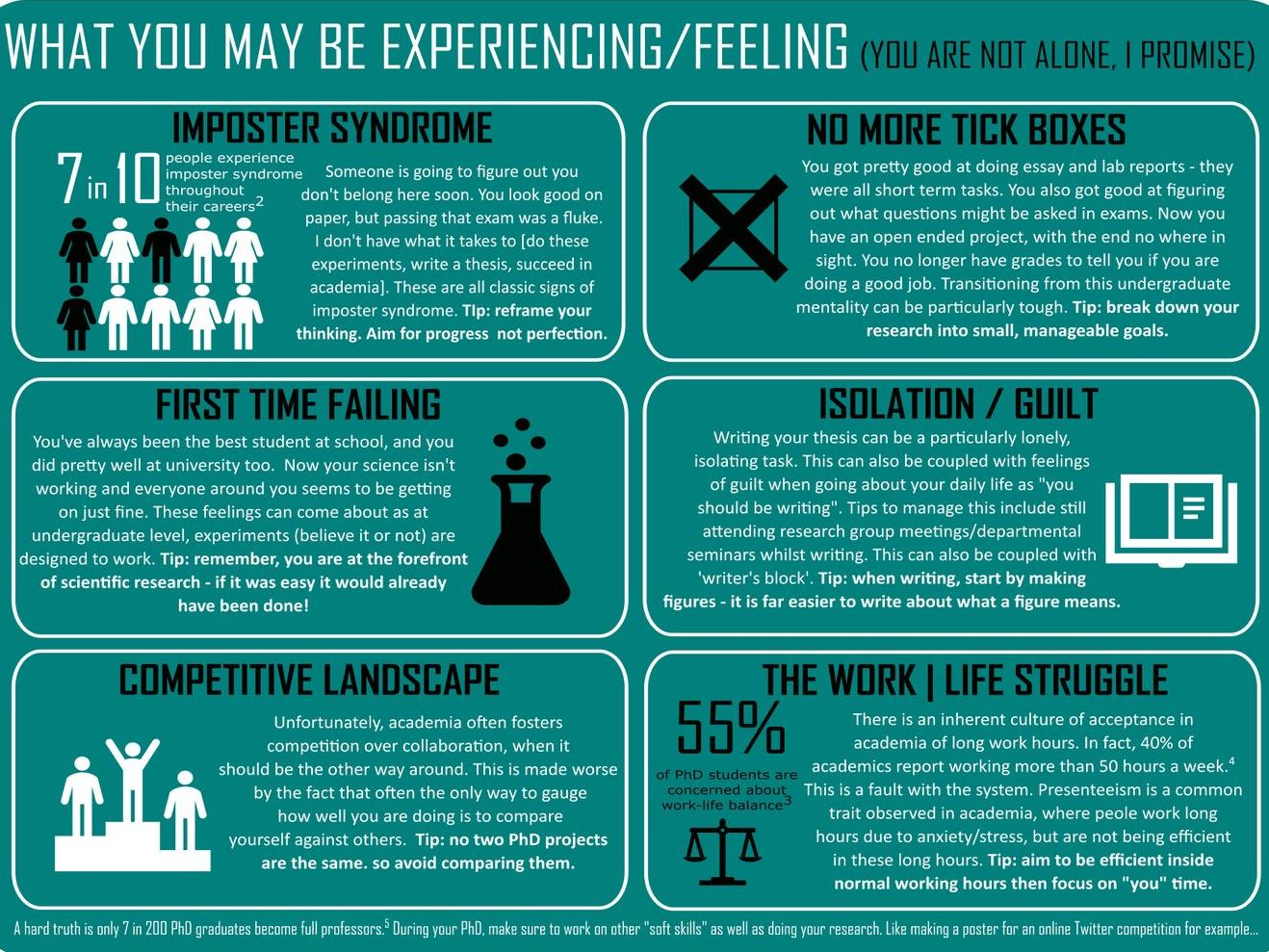Poster on Mental Health During your PhD - what you might experience