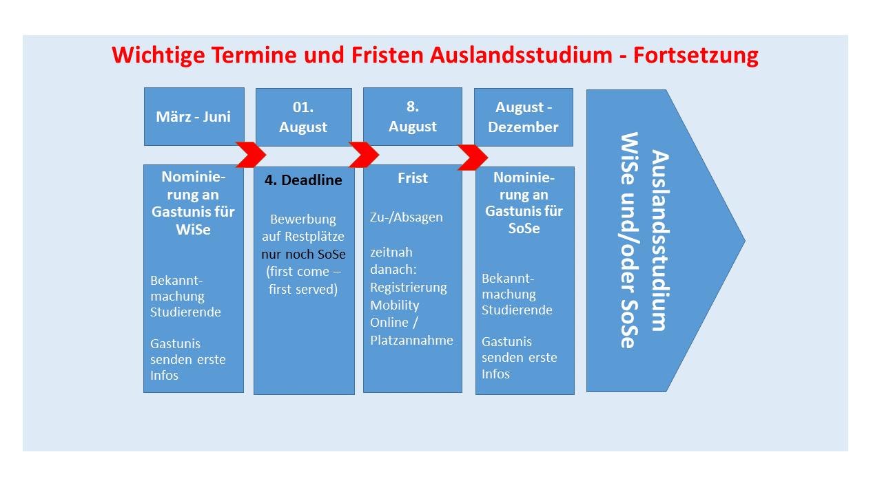 Anmeldung Zur Sommerakademie Universitat Bremen
