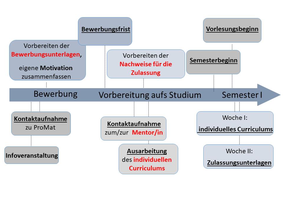 Bewerbung Universitat Bremen 15