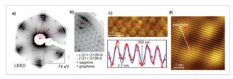 Wafer‐Scale Synthesis of Graphene on Sapphire: Toward Fab‐Compatible Graphene