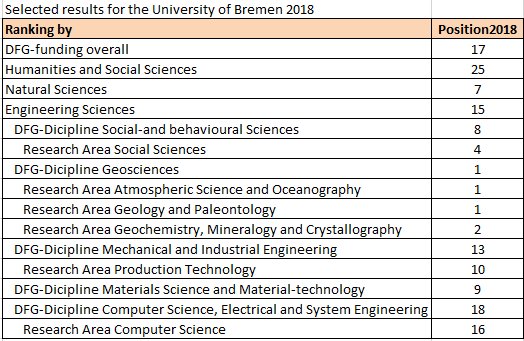 Results table DFG Ranking University of Bremen by subject area